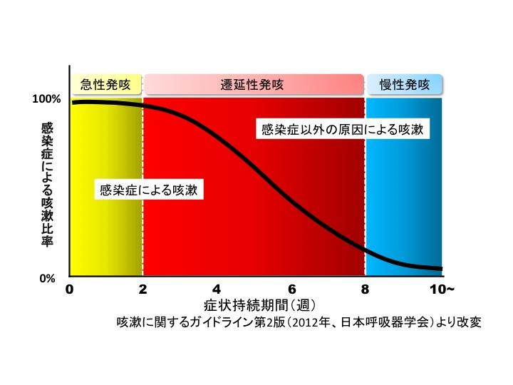 図02 咳の持続期間と感染戸の関係